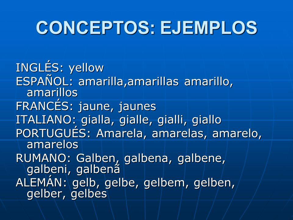 CONCEPTOS: EJEMPLOS INGLÉS: yellow ESPAÑOL: amarilla,amarillas amarillo, amarillos FRANCÉS: jaune, jaunes ITALIANO: gialla, gialle, gialli, giallo PORTUGUÉS: Amarela, amarelas, amarelo, amarelos RUMANO: Galben, galbena, galbene, galbeni, galbenã ALEMÁN: gelb, gelbe, gelbem, gelben, gelber, gelbes