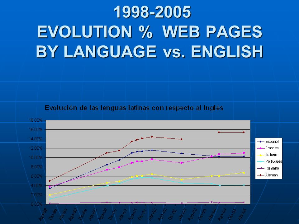 1998-2005 EVOLUTION % WEB PAGES BY LANGUAGE vs.