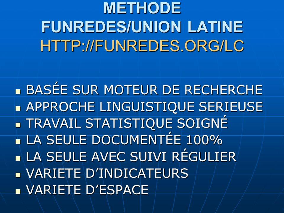 METHODE FUNREDES/UNION LATINE HTTP://FUNREDES.ORG/LC BASÉE SUR MOTEUR DE RECHERCHE BASÉE SUR MOTEUR DE RECHERCHE APPROCHE LINGUISTIQUE SERIEUSE APPROCHE LINGUISTIQUE SERIEUSE TRAVAIL STATISTIQUE SOIGNÉ TRAVAIL STATISTIQUE SOIGNÉ LA SEULE DOCUMENTÉE 100% LA SEULE DOCUMENTÉE 100% LA SEULE AVEC SUIVI RÉGULIER LA SEULE AVEC SUIVI RÉGULIER VARIETE DINDICATEURS VARIETE DINDICATEURS VARIETE DESPACE VARIETE DESPACE