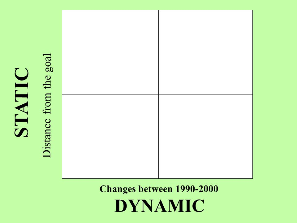 Changes between 1990-2000 DYNAMIC STATIC Distance from the goal