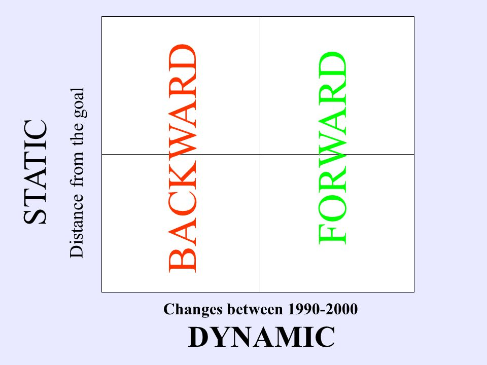 Changes between 1990-2000 DYNAMIC STATIC Distance from the goal FORWARD BACKWARD