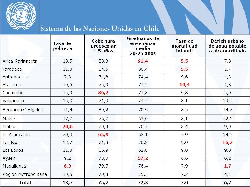 Tasa de pobreza Cobertura preescolar 4-5 años Graduados de enseñanza media 20-25 años Tasa de mortalidad infantil Déficit urbano de agua potable o alcantarillado Arica-Parinacota18,580,391,45,57,0 Tarapacá11,884,580,45,51,7 Antofagasta7,371,874,49,61,3 Atacama10,575,971,210,41,8 Coquimbo15,986,271,89,85,0 Valparaíso15,371,974,28,110,0 Bernardo OHiggins11,480,270,98,514,7 Maule17,776,763,08,112,6 Biobío20,670,470,28,49,0 La Araucanía20,065,968,17,914,5 Los Ríos18,771,370,89,016,2 Los Lagos11,866,962,89,09,8 Aysén9,273,057,26,66,2 Magallanes6,379,776,47,91,7 Región Metropolitana10,579,375,57,24,1 Total13,775,772,37,96,7