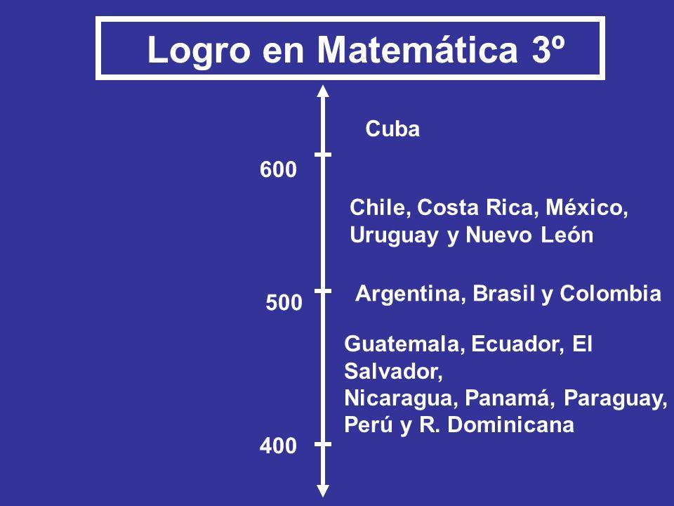 Cuba Chile, Costa Rica, México, Uruguay y Nuevo León Guatemala, Ecuador, El Salvador, Nicaragua, Panamá, Paraguay, Perú y R. Dominicana Argentina, Bra