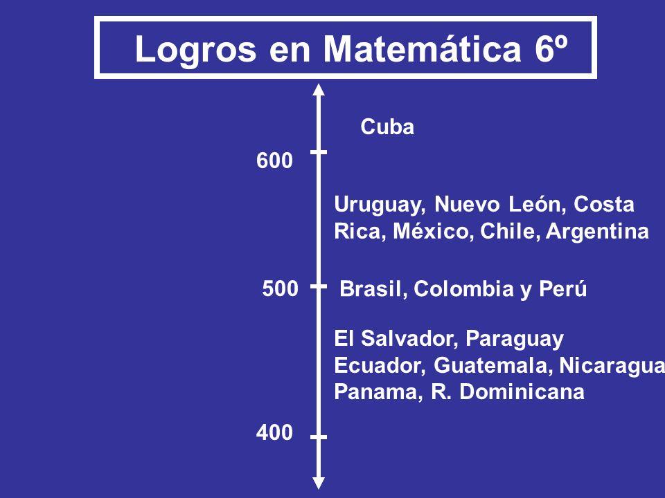Cuba Uruguay, Nuevo León, Costa Rica, México, Chile, Argentina El Salvador, Paraguay Ecuador, Guatemala, Nicaragua, Panama, R. Dominicana Brasil, Colo