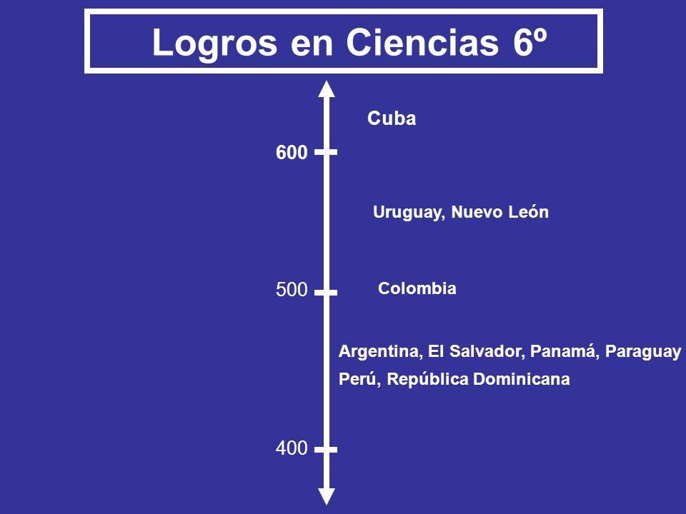 Uruguay, Nuevo León Argentina, El Salvador, Panamá, Paraguay Perú, República Dominicana 400 600 500 Logros en Ciencias 6º Colombia Cuba