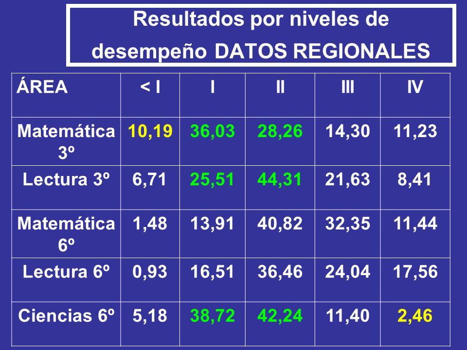 Resultados por niveles de desempeño DATOS REGIONALES ÁREA< IIIIIIIIV Matemática 3º 10,1936,0328,2614,3011,23 Lectura 3º6,7125,5144,3121,638,41 Matemát