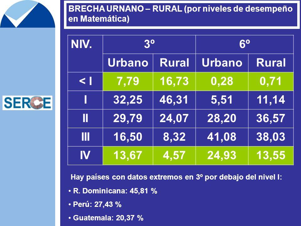 BRECHA URNANO – RURAL (por niveles de desempeño en Matemática) NIV.3º6º UrbanoRuralUrbanoRural < I7,7916,730,280,71 I32,2546,315,5111,14 II29,7924,072