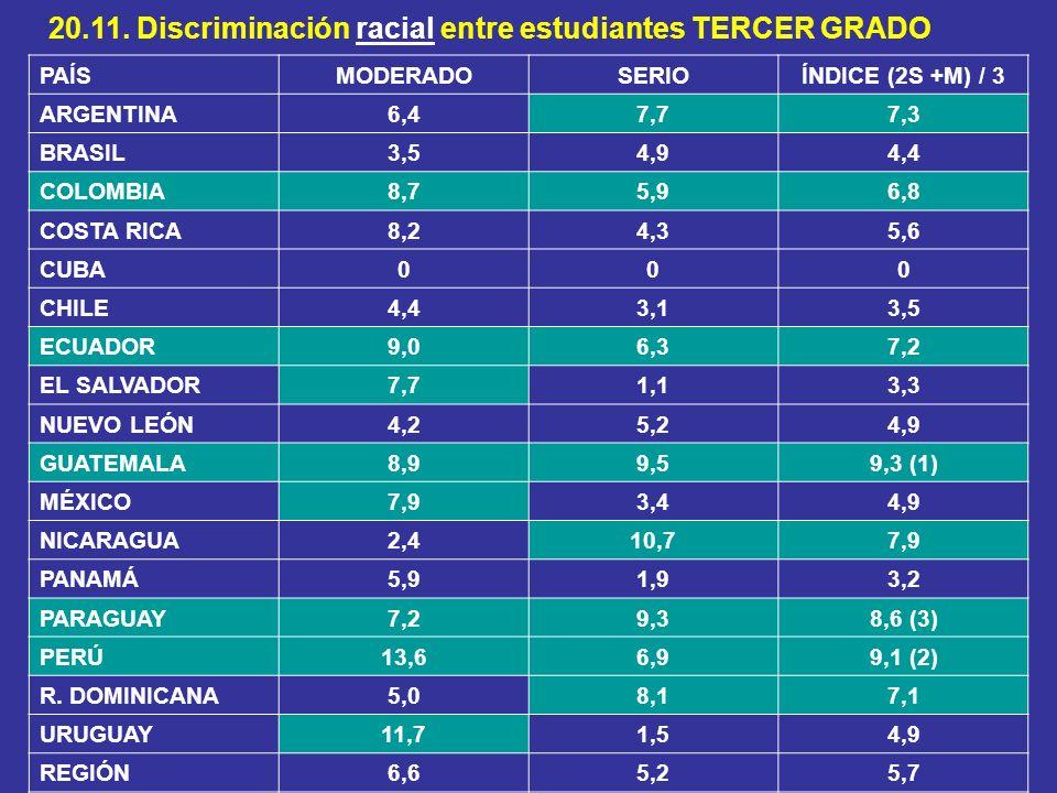 20.11. Discriminación racial entre estudiantes TERCER GRADO PAÍSMODERADOSERIOÍNDICE (2S +M) / 3 ARGENTINA6,47,77,3 BRASIL3,54,94,4 COLOMBIA8,75,96,8 C