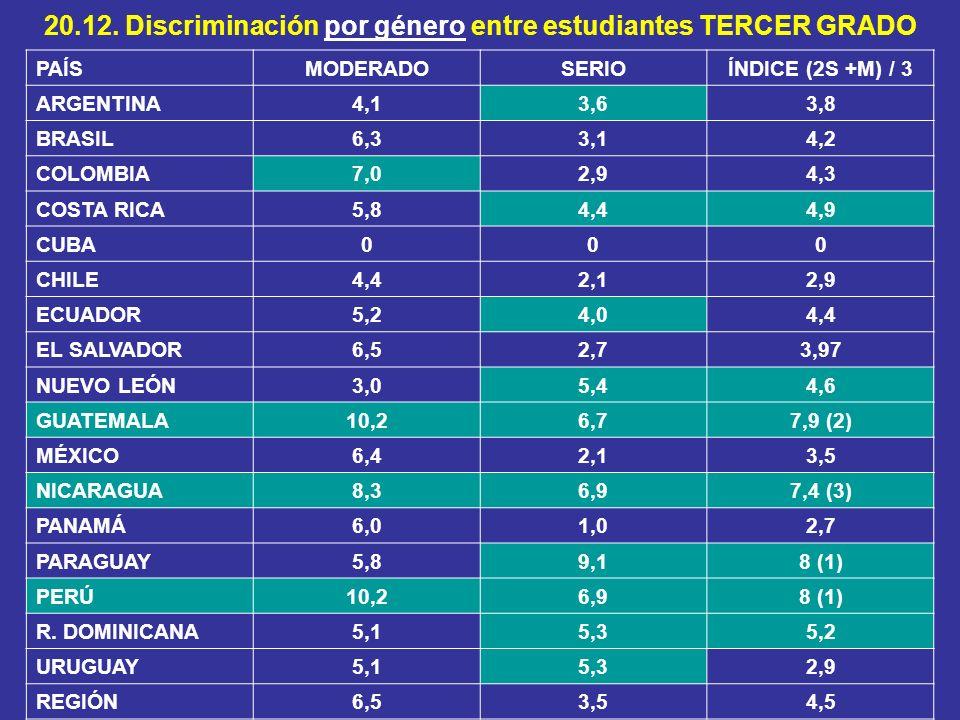 20.12. Discriminación por género entre estudiantes TERCER GRADO PAÍSMODERADOSERIOÍNDICE (2S +M) / 3 ARGENTINA4,13,63,8 BRASIL6,33,14,2 COLOMBIA7,02,94