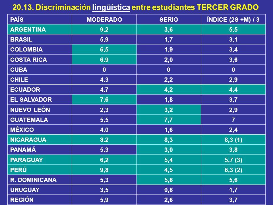 20.13. Discriminación lingüística entre estudiantes TERCER GRADO PAÍSMODERADOSERIOÍNDICE (2S +M) / 3 ARGENTINA9,23,65,5 BRASIL5,91,73,1 COLOMBIA6,51,9