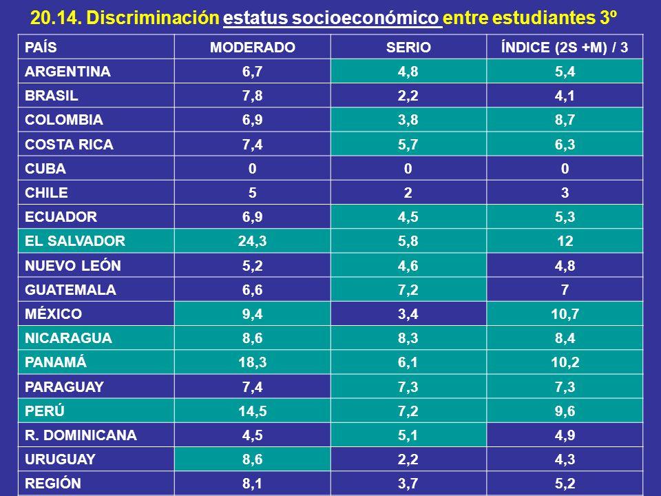 20.14. Discriminación estatus socioeconómico entre estudiantes 3º PAÍSMODERADOSERIOÍNDICE (2S +M) / 3 ARGENTINA6,74,85,4 BRASIL7,82,24,1 COLOMBIA6,93,
