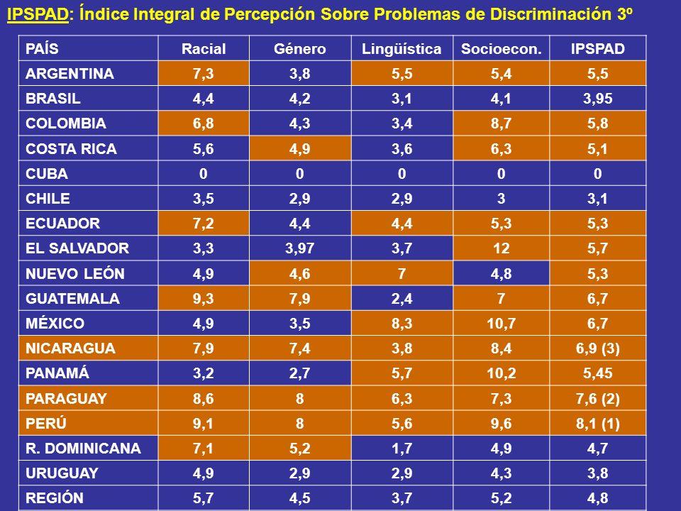 IPSPAD: Índice Integral de Percepción Sobre Problemas de Discriminación 3º PAÍSRacialGéneroLingüísticaSocioecon.IPSPAD ARGENTINA7,33,85,55,45,5 BRASIL