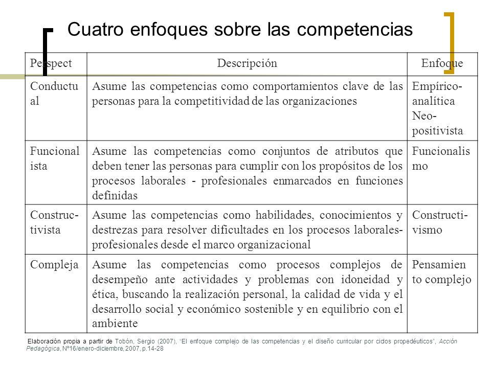 Cuatro enfoques sobre las competencias PerspectDescripciónEnfoque Conductu al Asume las competencias como comportamientos clave de las personas para l