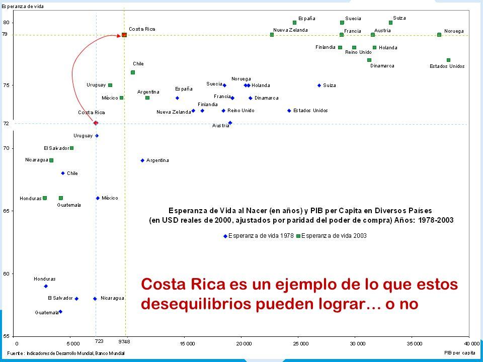Costa Rica es un ejemplo de lo que estos desequilibrios pueden lograr… o no