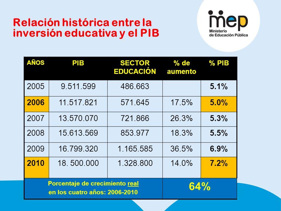 Relación histórica entre la inversión educativa y el PIB AÑOS PIBSECTOR EDUCACIÓN % de aumento % PIB 20059.511.599486.6635.1% 200611.517.821571.64517.5%5.0% 200713.570.070721.86626.3%5.3% 200815.613.569853.97718.3%5.5% 200916.799.3201.165.58536.5%6.9% 201018.
