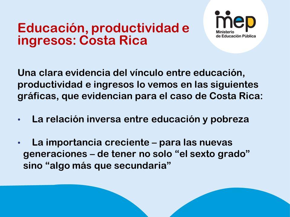 Educación, productividad e ingresos: Costa Rica Una clara evidencia del vínculo entre educación, productividad e ingresos lo vemos en las siguientes gráficas, que evidencian para el caso de Costa Rica: La relación inversa entre educación y pobreza La importancia creciente – para las nuevas generaciones – de tener no solo el sexto grado sino algo más que secundaria