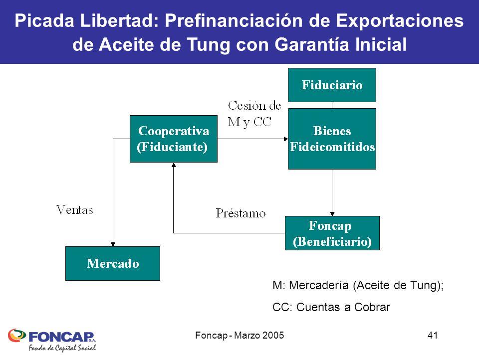 Foncap - Marzo 200541 Picada Libertad: Prefinanciación de Exportaciones de Aceite de Tung con Garantía Inicial M: Mercadería (Aceite de Tung); CC: Cuentas a Cobrar