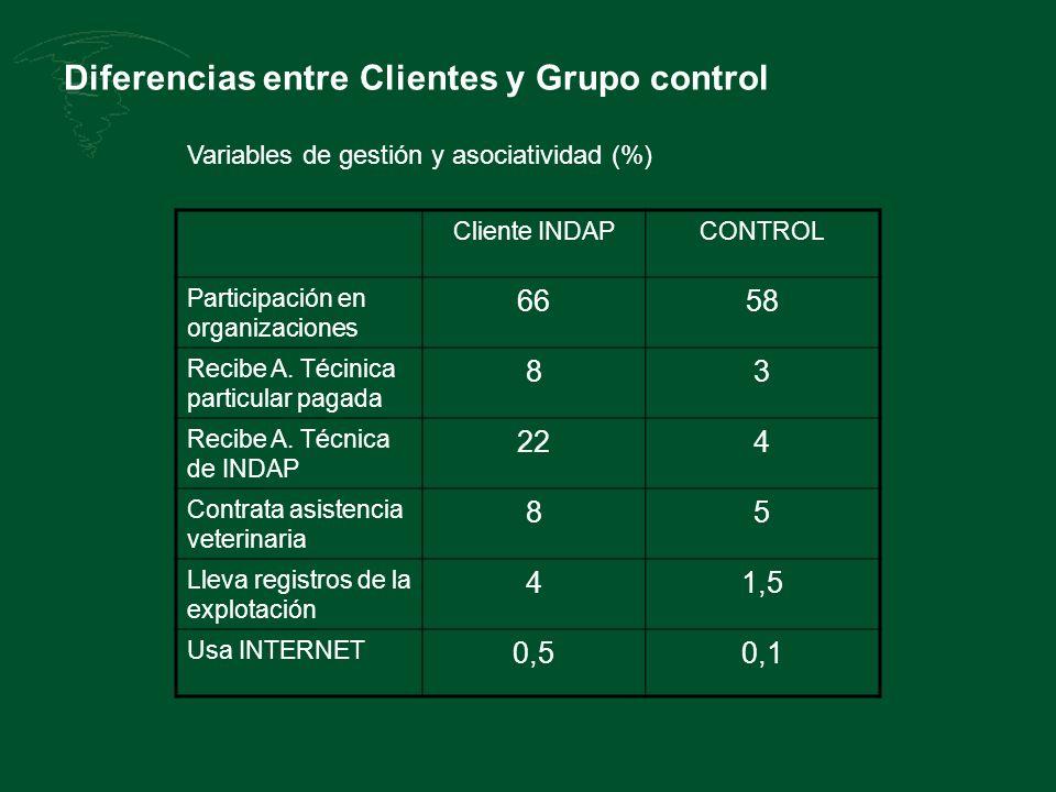 Diferencias entre Clientes y Grupo control Cliente INDAPCONTROL Participación en organizaciones 6658 Recibe A. Técinica particular pagada 83 Recibe A.