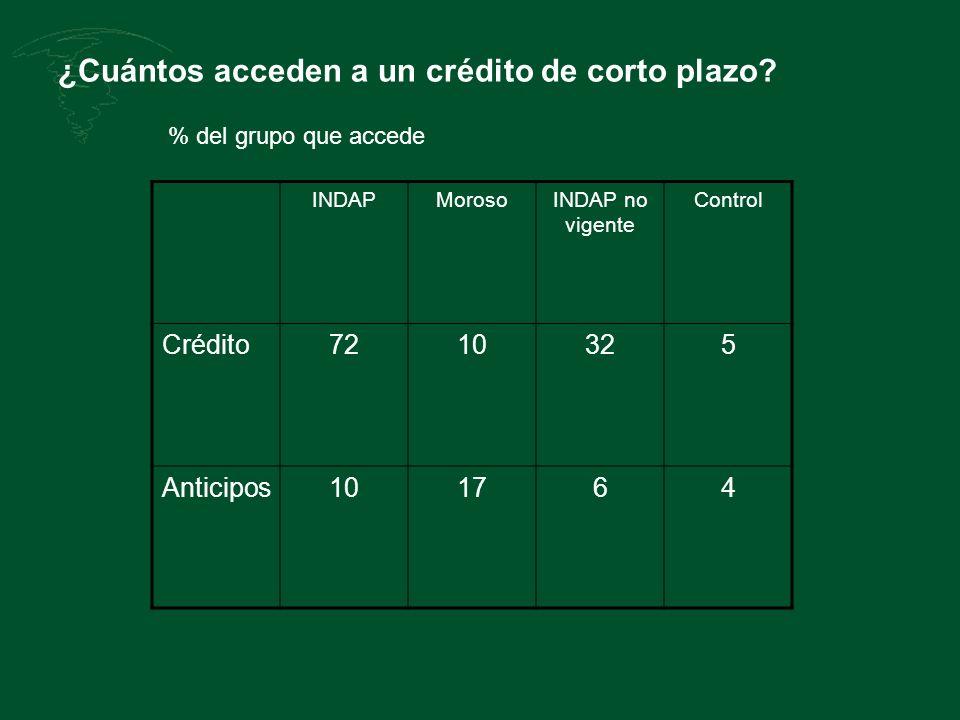 ¿Cuántos acceden a un crédito de corto plazo? INDAPMorosoINDAP no vigente Control Crédito7210325 Anticipos101764 % del grupo que accede