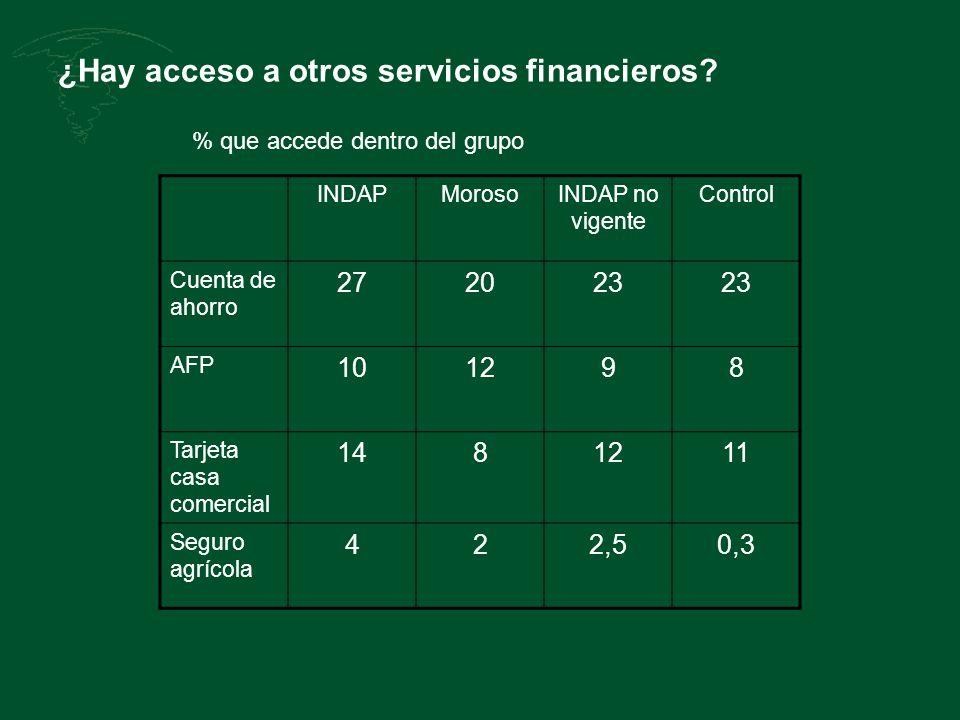 ¿Hay acceso a otros servicios financieros? INDAPMorosoINDAP no vigente Control Cuenta de ahorro 272023 AFP 101298 Tarjeta casa comercial 1481211 Segur