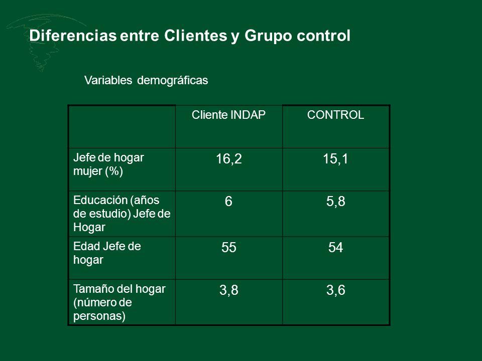 Diferencias entre Clientes y Grupo control Cliente INDAPCONTROL Jefe de hogar mujer (%) 16,215,1 Educación (años de estudio) Jefe de Hogar 65,8 Edad Jefe de hogar 5554 Tamaño del hogar (número de personas) 3,83,6 Variables demográficas