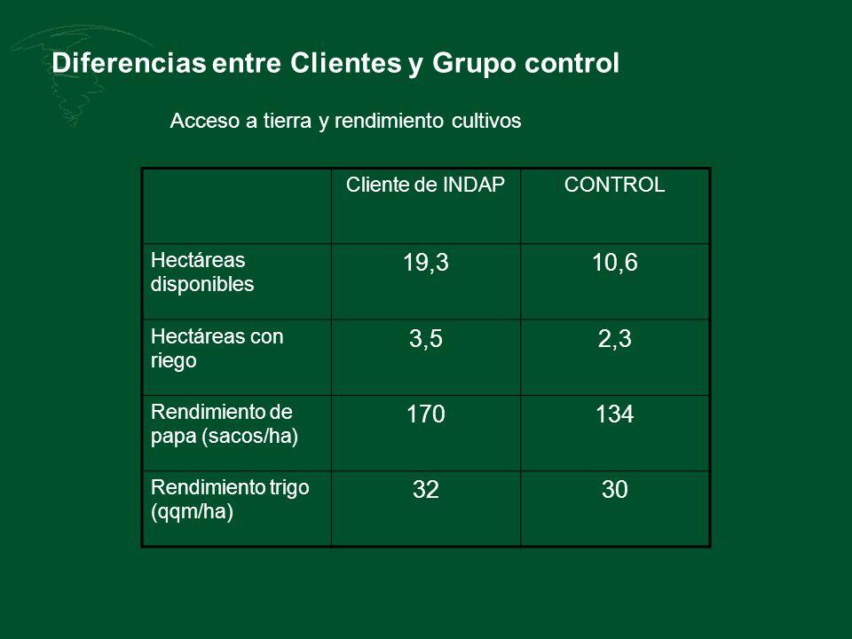Diferencias entre Clientes y Grupo control Cliente de INDAPCONTROL Hectáreas disponibles 19,310,6 Hectáreas con riego 3,52,3 Rendimiento de papa (sacos/ha) 170134 Rendimiento trigo (qqm/ha) 3230 Acceso a tierra y rendimiento cultivos
