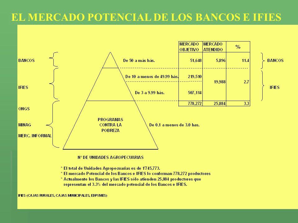 EL MERCADO POTENCIAL DE LOS BANCOS E IFIES