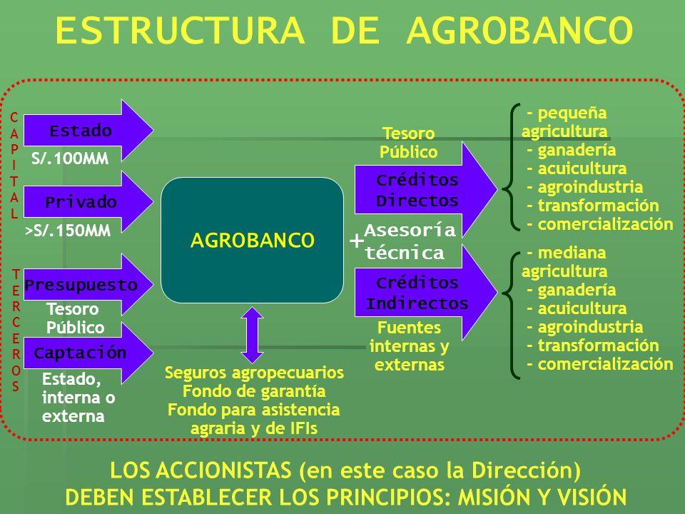 AGROBANCO ESTRUCTURA DE AGROBANCO Estado Privado S/.100MM >S/.150MM - pequeña agricultura - ganadería - acuicultura - agroindustria - transformación -