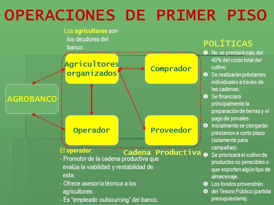 OPERACIONES DE PRIMER PISO POLÍTICAS No se prestará más del 40% del costo total del cultivo. Se realizarán préstamos individuales a través de las cade
