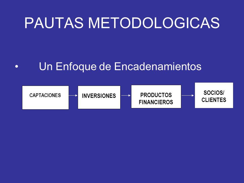 PAUTAS METODOLOGICAS Un Enfoque de Encadenamientos CAPTACIONES INVERSIONES PRODUCTOS FINANCIEROS SOCIOS/ CLIENTES