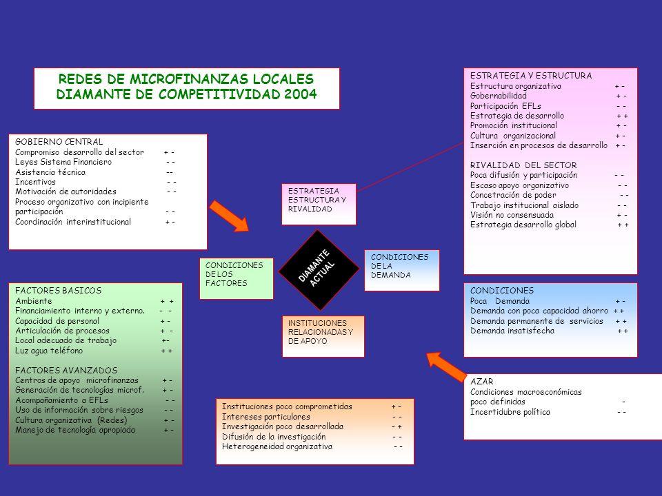 CONDICIONES DE LA DEMANDA CONDICIONES DE LOS FACTORES ESTRATEGIA ESTRUCTURA Y RIVALIDAD INSTITUCIONES RELACIONADAS Y DE APOYO DIAMANTE ACTUAL FACTORES
