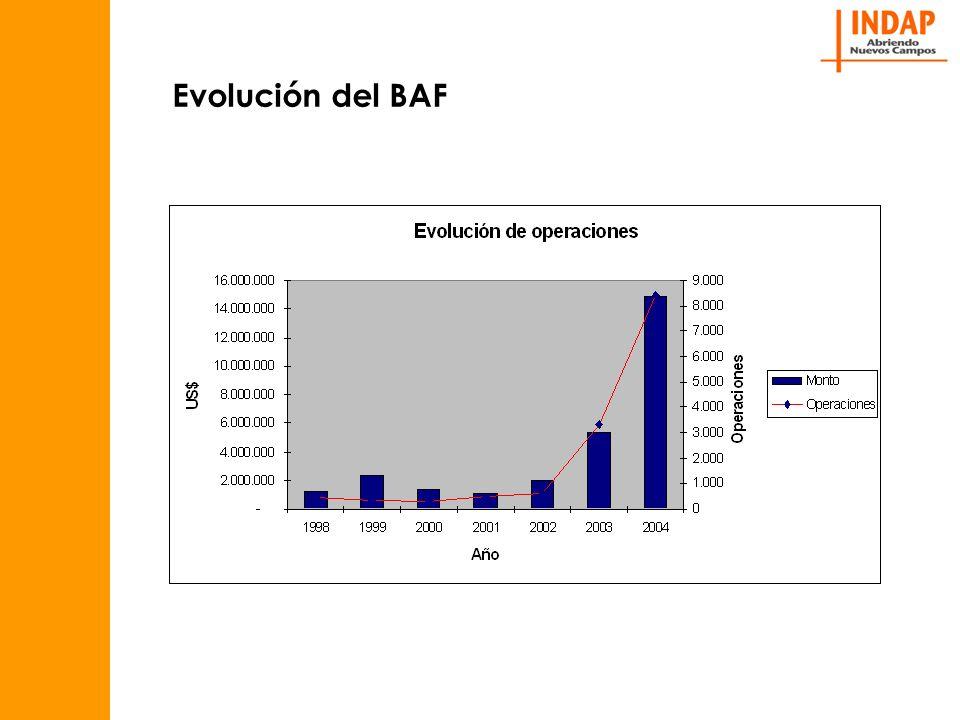 Evolución del BAF