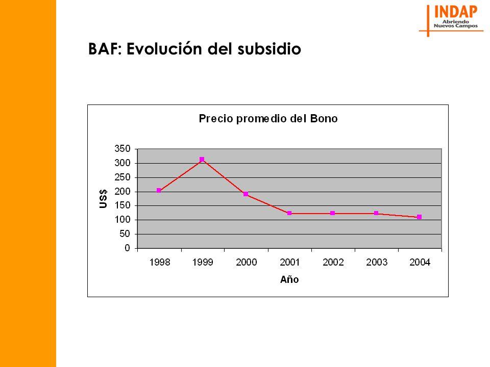 BAF: Evolución del subsidio