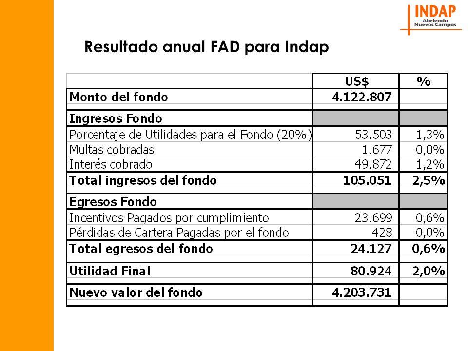 Resultado anual FAD para Indap