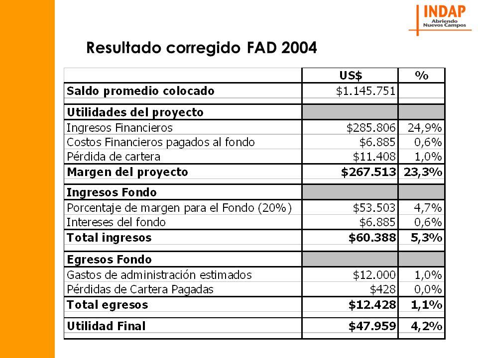 Resultado corregido FAD 2004
