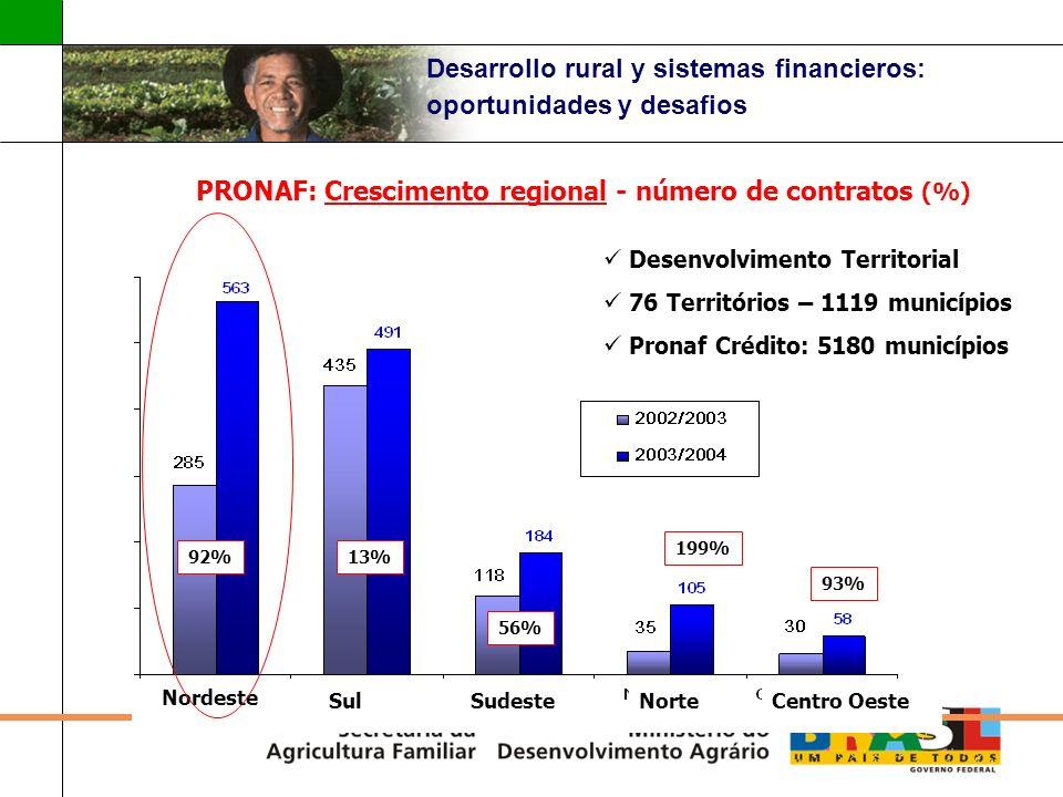 Desarrollo rural y sistemas financieros: oportunidades y desafios 199% 93% PRONAF: Crescimento regional - número de contratos (%) Desenvolvimento Terr