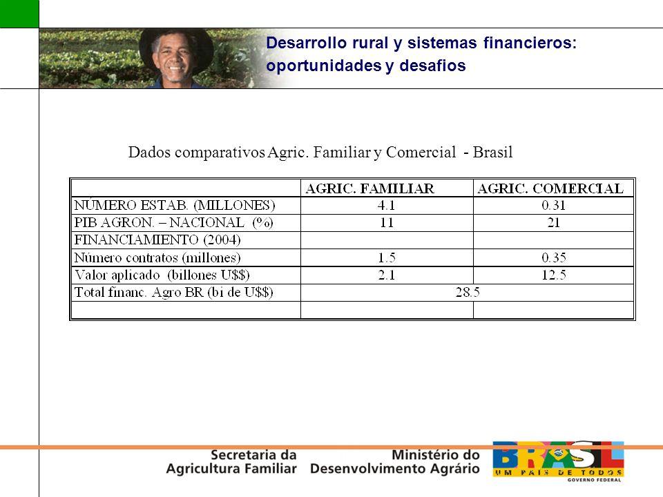 Desarrollo rural y sistemas financieros: oportunidades y desafios Dados comparativos Agric. Familiar y Comercial - Brasil