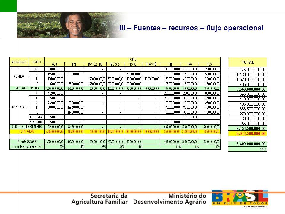 III – Fuentes – recursos – flujo operacional