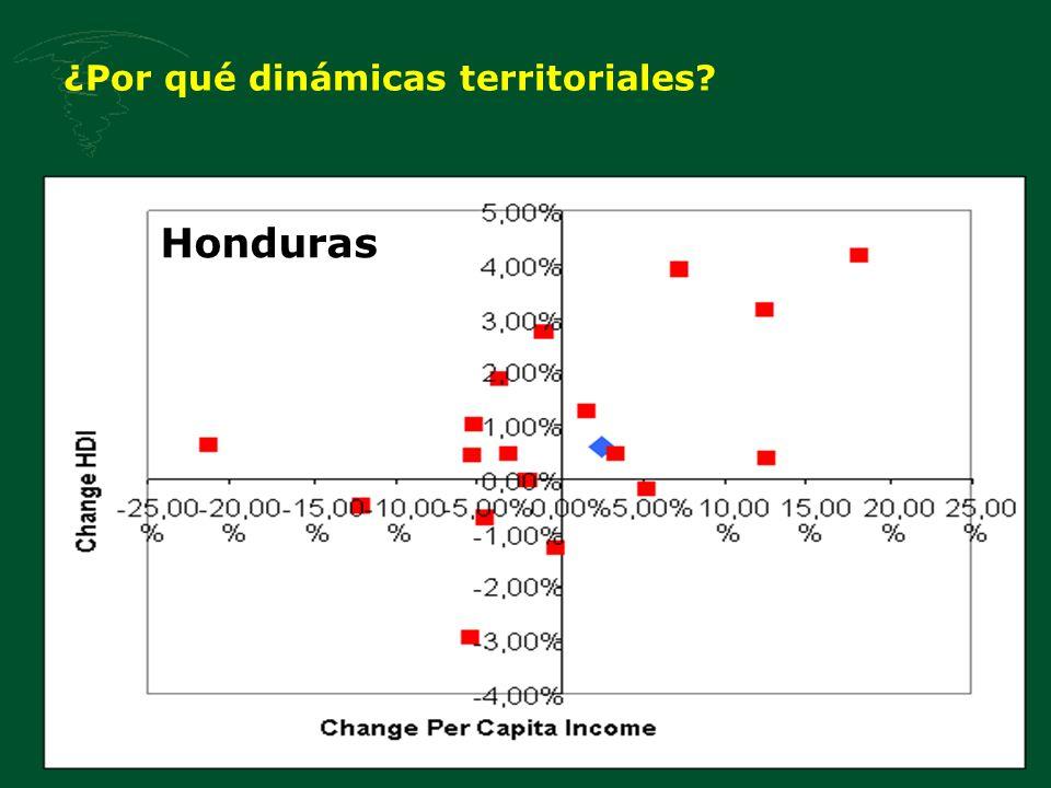 ¿Por qué dinámicas territoriales? Honduras