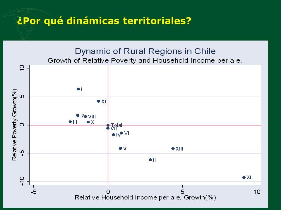 ¿Por qué dinámicas territoriales?