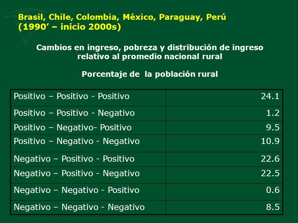 Brasil, Chile, Colombia, México, Paraguay, Perú (1990 – inicio 2000s) Positivo – Positivo - Positivo24.1 Positivo – Positivo - Negativo1.2 Positivo –