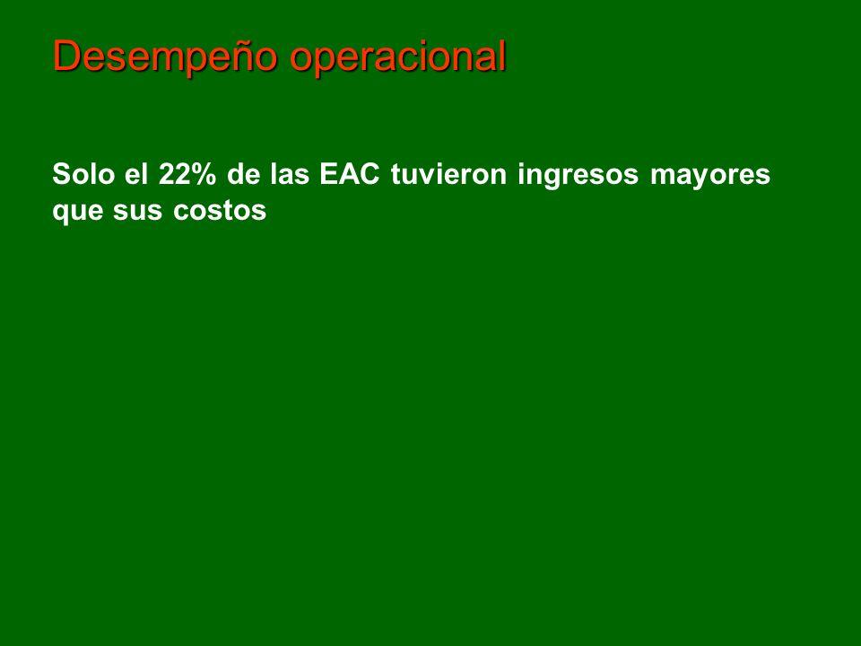 Desempeño operacional Solo el 22% de las EAC tuvieron ingresos mayores que sus costos