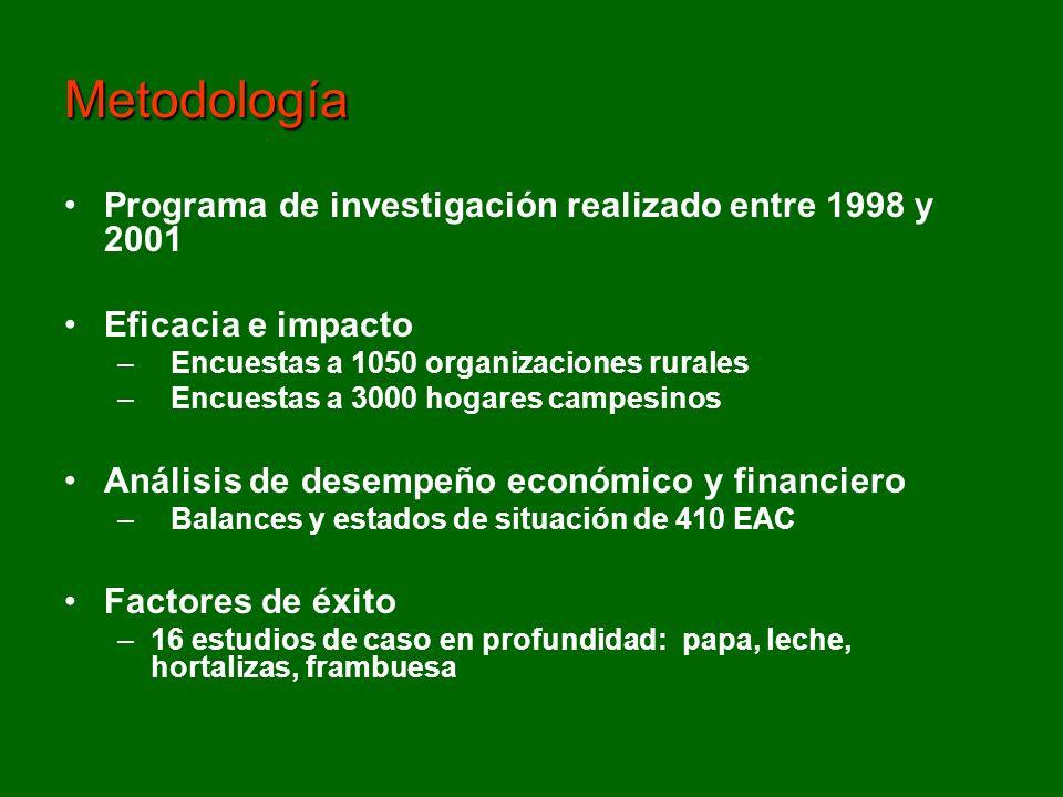 Programa de investigación realizado entre 1998 y 2001 Eficacia e impacto –Encuestas a 1050 organizaciones rurales –Encuestas a 3000 hogares campesinos