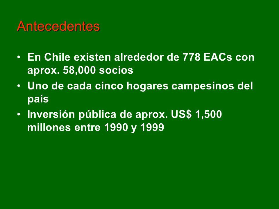 En Chile existen alrededor de 778 EACs con aprox. 58,000 socios Uno de cada cinco hogares campesinos del país Inversión pública de aprox. US$ 1,500 mi