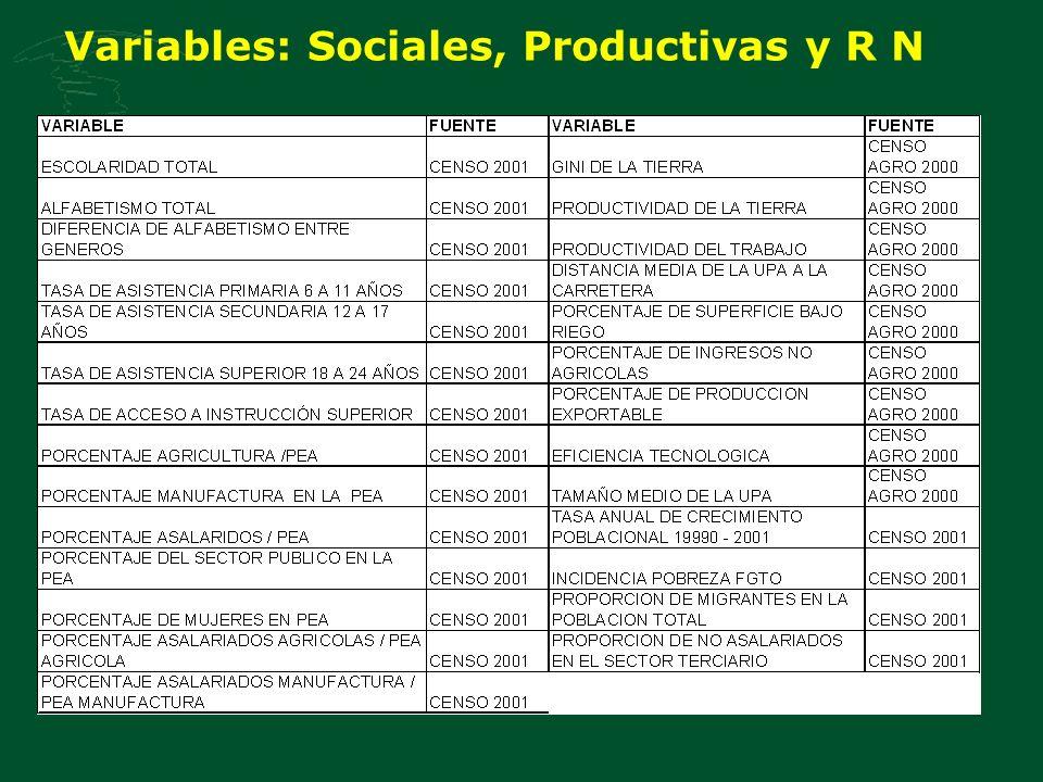 Variables: Sociales, Productivas y R N