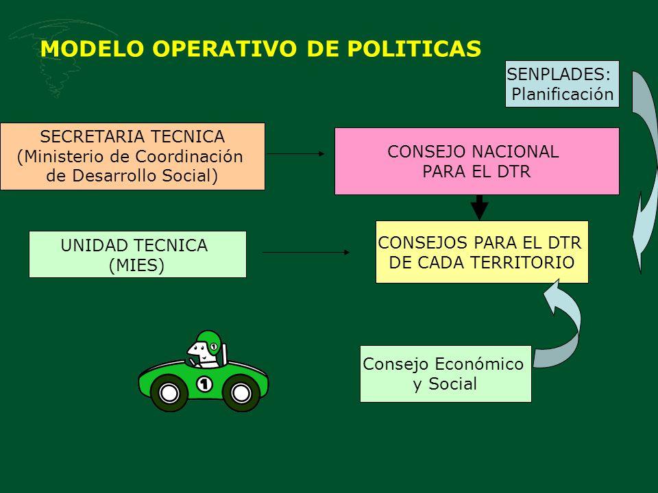 MODELO OPERATIVO DE POLITICAS CONSEJO NACIONAL PARA EL DTR SECRETARIA TECNICA (Ministerio de Coordinación de Desarrollo Social) CONSEJOS PARA EL DTR DE CADA TERRITORIO Consejo Económico y Social SENPLADES: Planificación UNIDAD TECNICA (MIES)