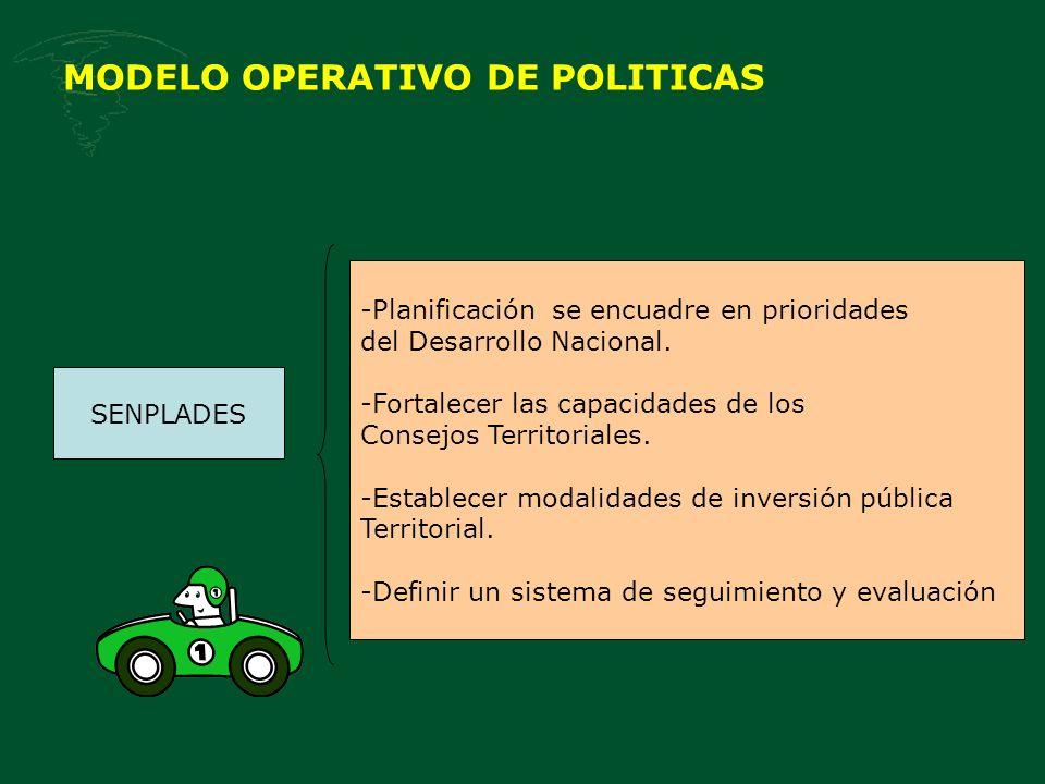 MODELO OPERATIVO DE POLITICAS SENPLADES -Planificación se encuadre en prioridades del Desarrollo Nacional.