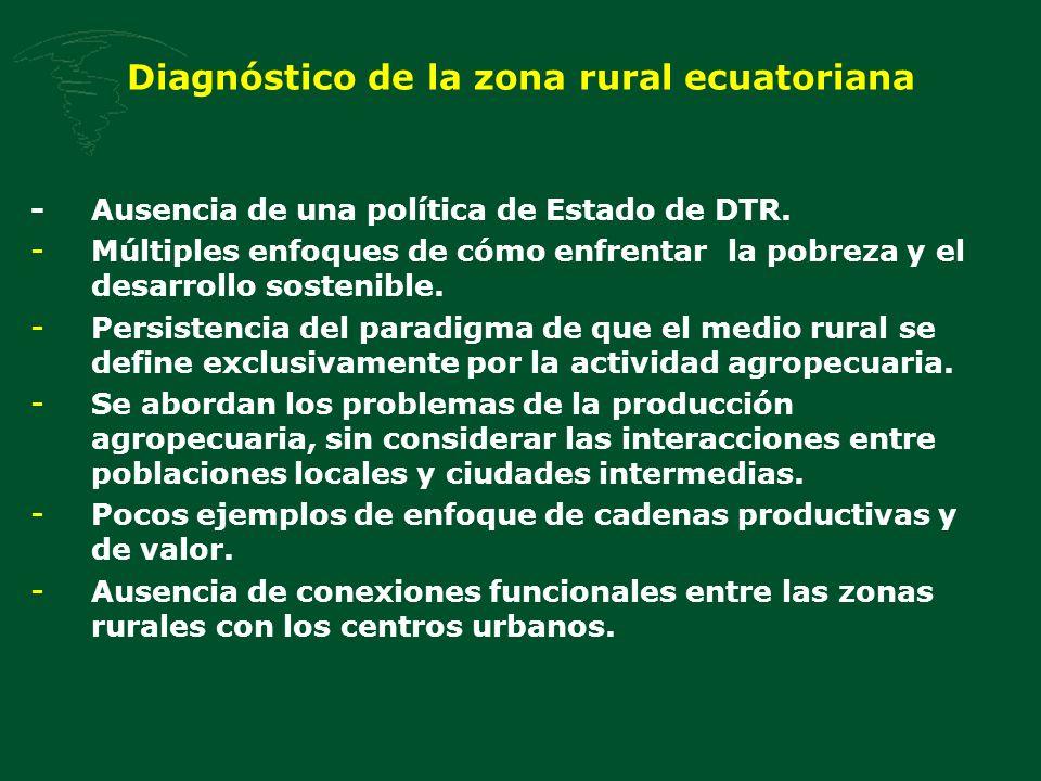 Diagnóstico de la zona rural ecuatoriana -No se fomenta la diversificación productiva, ni el desarrollo de actividades no agrícolas como fuentes alternativas de ingreso.