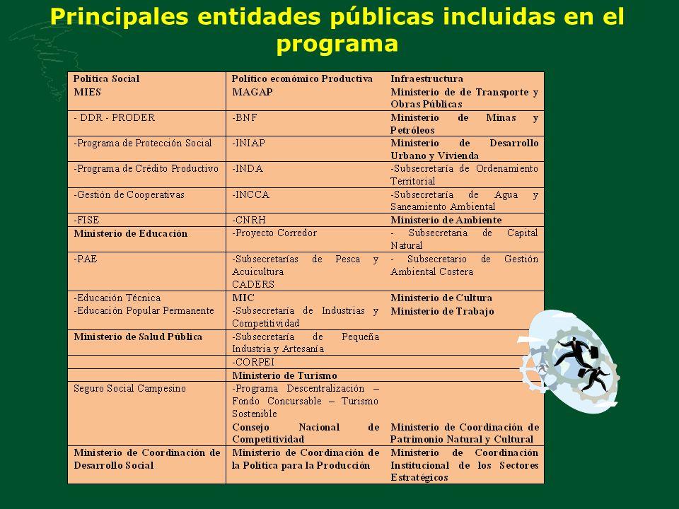 Principales entidades públicas incluidas en el programa