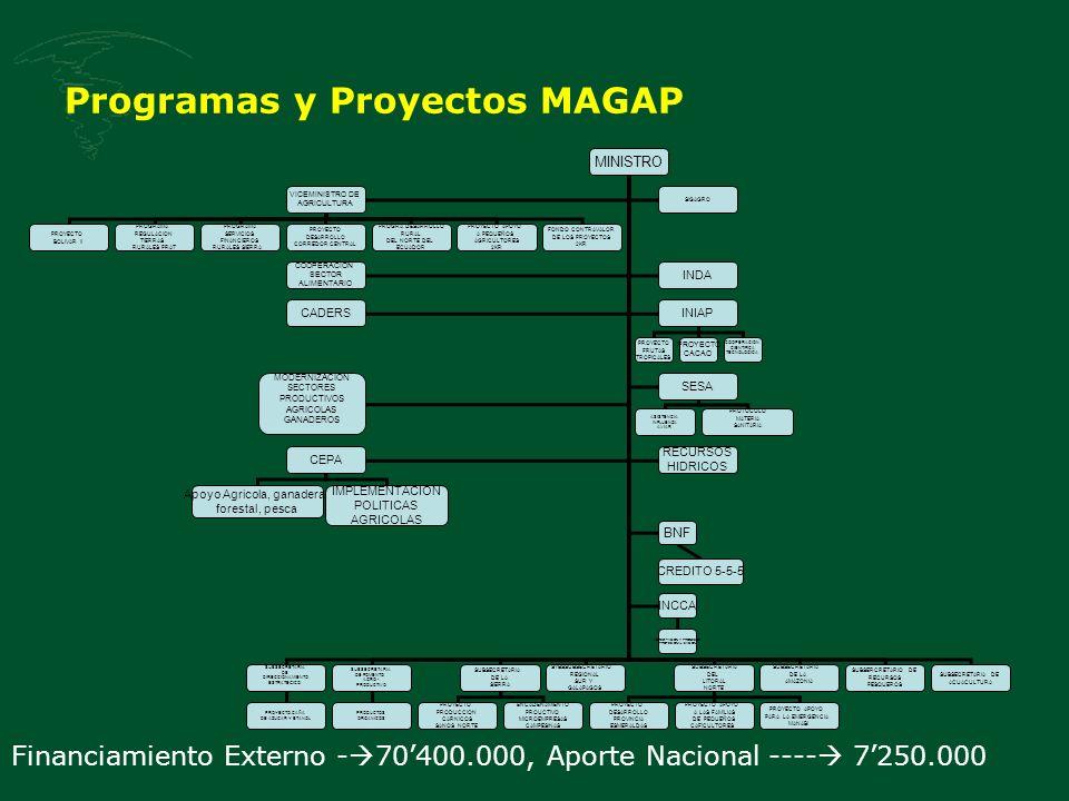 Programas y Proyectos MAGAP Financiamiento Externo - 70400.000, Aporte Nacional ---- 7250.000 MINISTRO SUBSECRETARIA DE DIRECCIONAMIENTO ESTRATEGICO SUBSECRETARIA DE FOMENTO AGRO - PRODUCTIVO SUBSECRETARIA DE LA SIERRA SYBSSUBSECRETARIO REGIONAL SUR Y GALAPAGOS SUBSECRETARIA DEL LITORAL NORTE SUBSECRETARIA DE LA AMAZONIA VICEMINISTRO DE AGRICULTURA SUBSERCRETARIO DE RECURSOS PESQUEROS SUBSECRETARIA DE ACUACULTURA PROYECTO BOLIVAR II PROYECTO DESARROLLO PROVINCIA ESMERALDAS PROGRAMA REGULACION TIERRAS RURALES PRAT PROGRAMA SERVICIOS FINANCIEROS RURALES SIERRA PROYECTO PRODUCCION CARNICOS SANOS NORTE PROYECTO APOYO A LAS FAMILIAS DE PEQUEÑOS CAFICULTORES PROYECTO APOYO PARA LA EMERGENCIA MANABI PROYECTO DESARROLLO CORREDOR CENTRAL PROGRA DESARROLLO RURAL DEL NORTE DEL ECUADOR PROYECTO APOYO A PEQUEÑOS AGRICULTORES 2KR FONDO CONTRAVALOR DE LOS PROYECTOS 2KR PROYECTO CAÑA DE AZUCAR Y ETANOL PRODUCTOS ORGANICOS SIGAGRO COOPERACION SECTOR ALIMENTARIO INDA ENCADENAMIENTO PROUCTIVO MICROEMPRESAS CAMPESINAS CADERSINIAP MODERNIZACION SECTORES PRODUCTIVOS AGRICOLAS GANADEROS SESA CEPA RECURSOS HIDRICOS BNF PROYECTO FRUTAS TROPICALES ASISTENCIA INFLUENZA AVIAR PROYECTO CACAO PROTOCOLO MATERIA SANITARIA COOPERACION CIENTIFICA TECNOLOGICA CREDITO 5-5-5 Apoyo Agricola, ganadera, forestal, pesca IMPLEMENTACION POLITICAS AGRICOLAS INCCA ACREDITACION Y PROCESOS PROFESIONALIZACION
